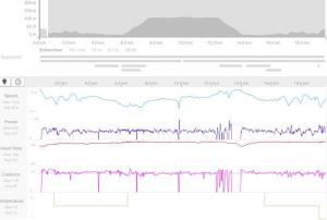 Her er wattprofilen fra lørdagens temporitt.